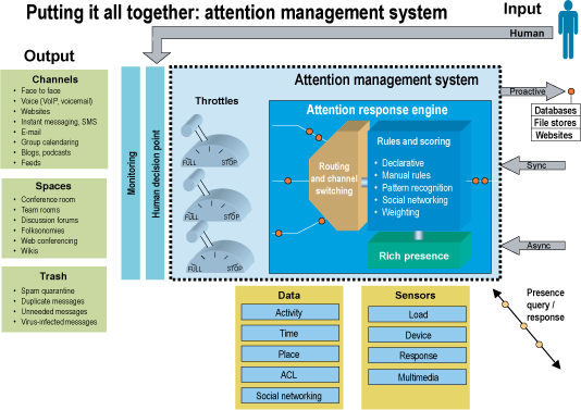 Enterprise Attention Management System